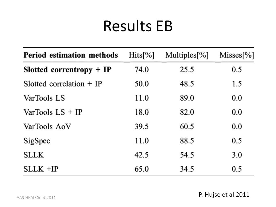 Results EB P. Hujse et al 2011 AAS-HEAD Sept 2011