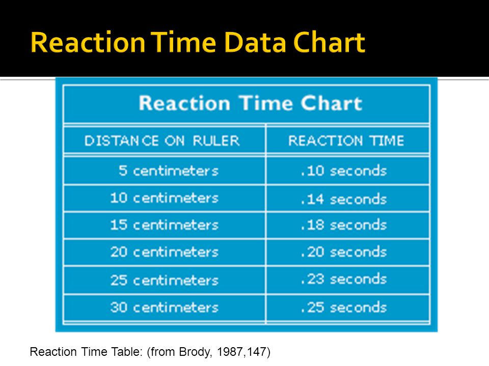 Reaction Time Data Chart