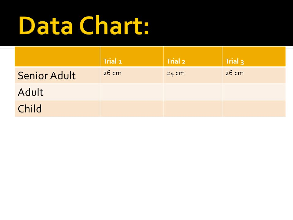Data Chart: Senior Adult Adult Child Trial 1 Trial 2 Trial 3 26 cm
