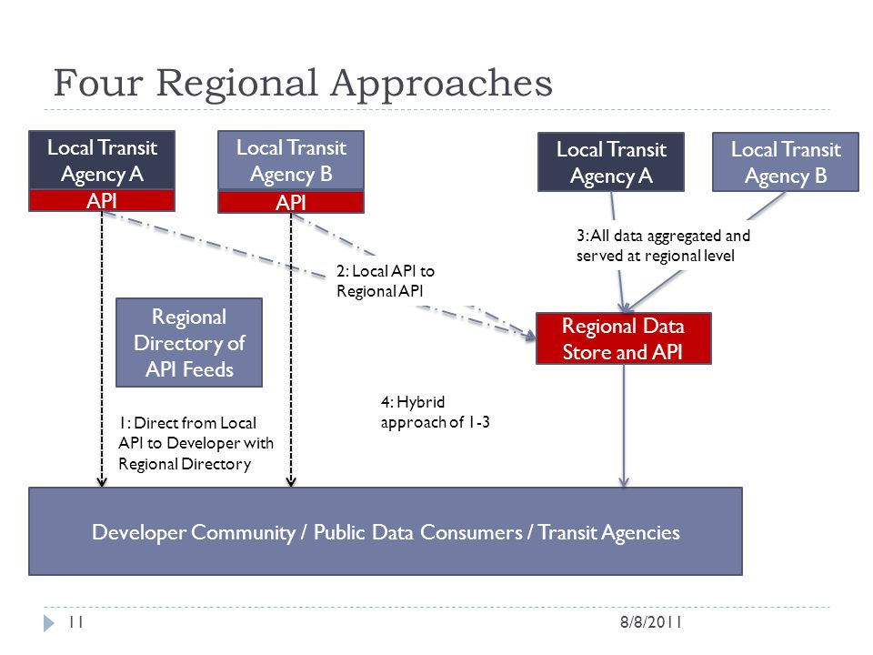 Four Regional Approaches
