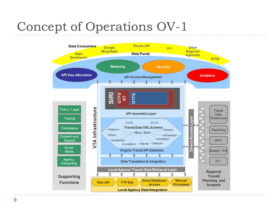 Concept of Operations OV-1