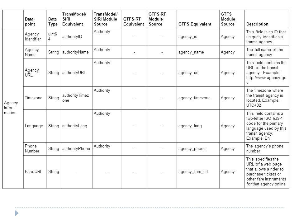 Data-point. Data Type. TransModel/ SIRI Equivalent. TransModel/SIRI Module Source. GTFS-RT Equivalent.
