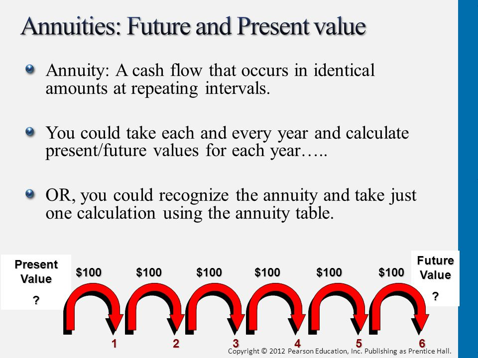 Annuities: Future and Present value