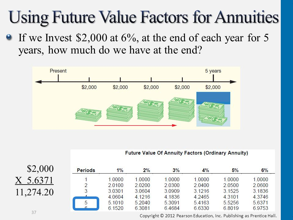Using Future Value Factors for Annuities