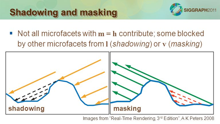 Shadowing and masking Not all microfacets with m = h contribute; some blocked by other microfacets from l (shadowing) or v (masking)