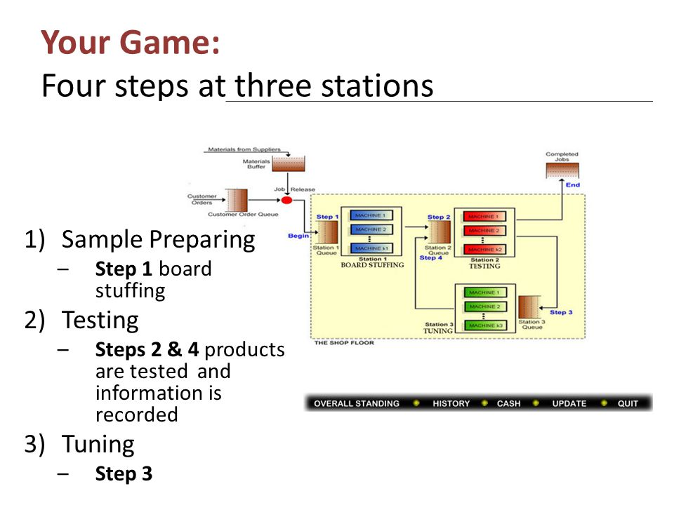 Your Game: Four steps at three stations
