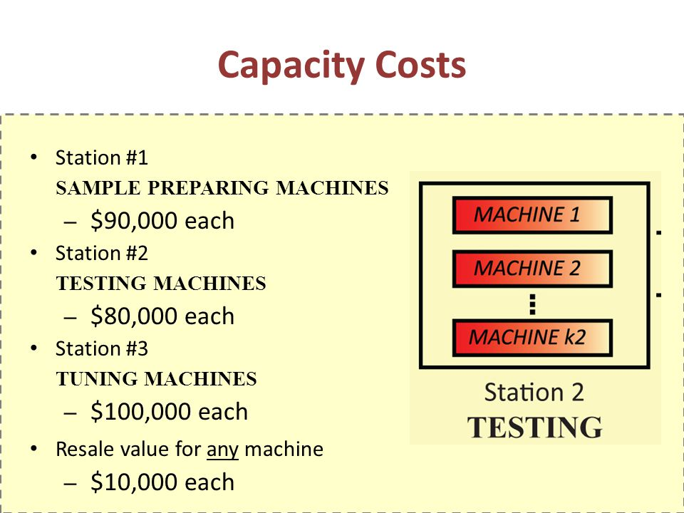 Capacity Costs Station #1 SAMPLE PREPARING MACHINES $90,000 each