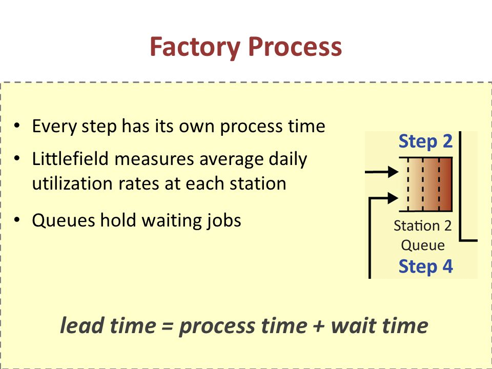 lead time = process time + wait time