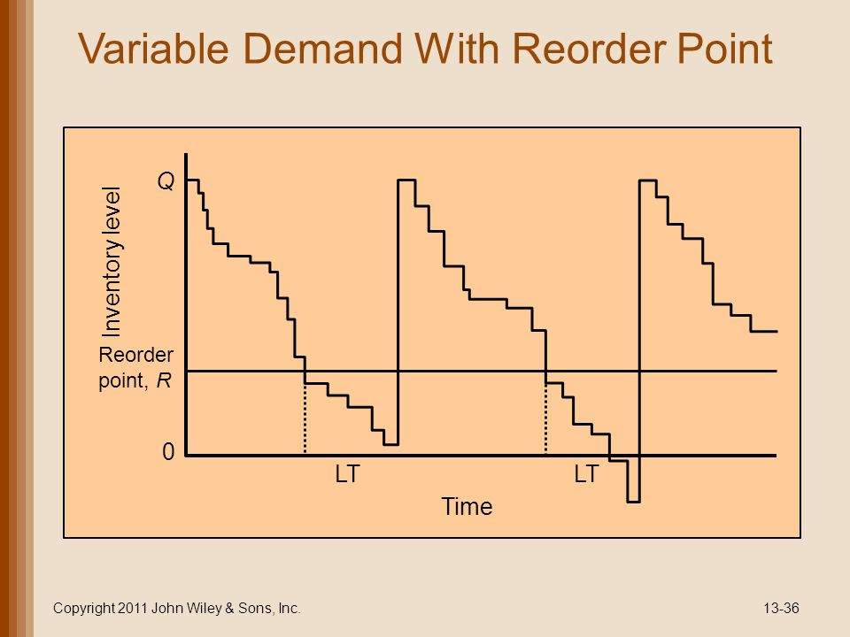 Variable Demand With Reorder Point