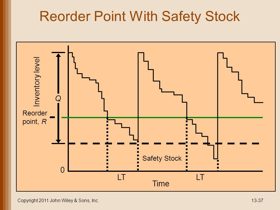 Reorder Point With Safety Stock