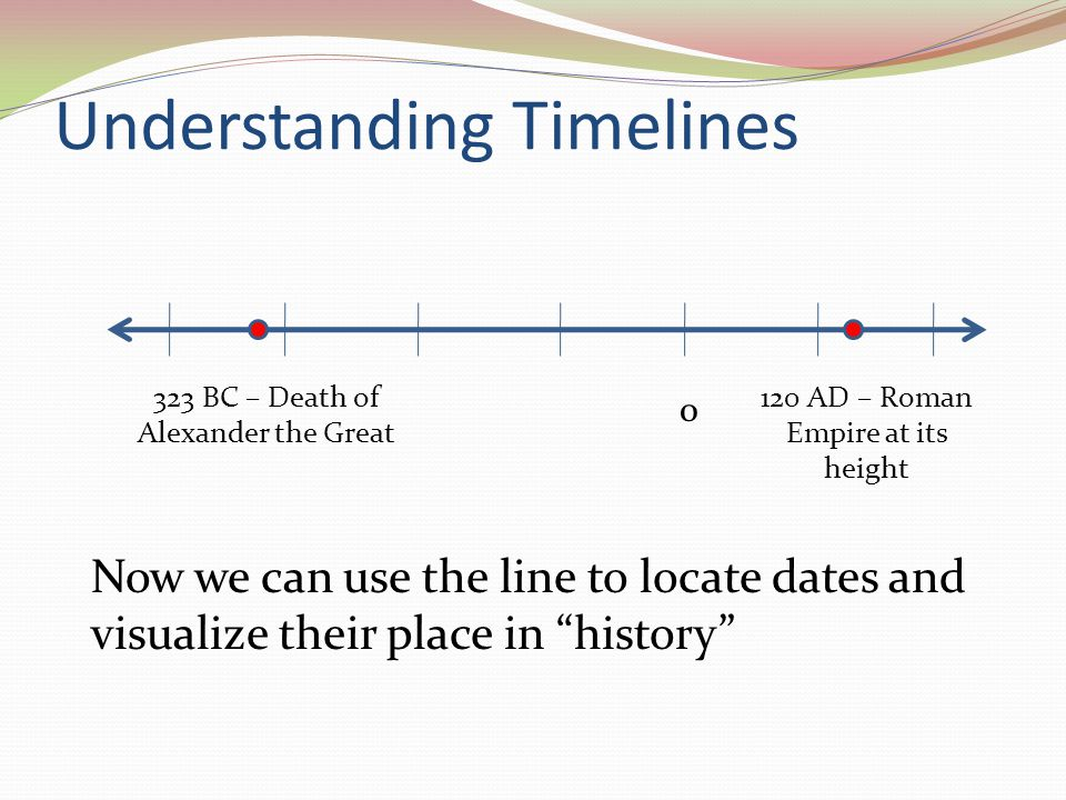 timeline of history bc and ad dating