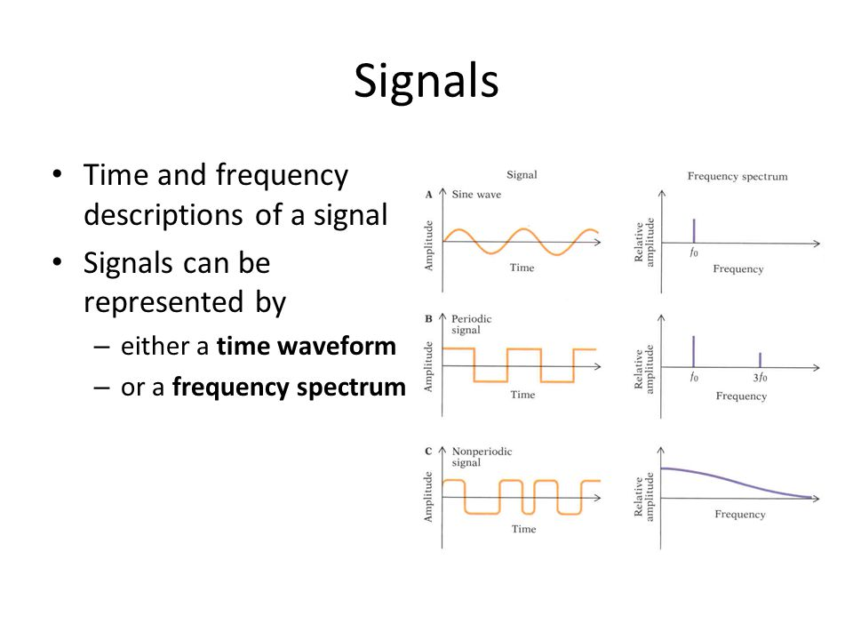 Signals Time and frequency descriptions of a signal