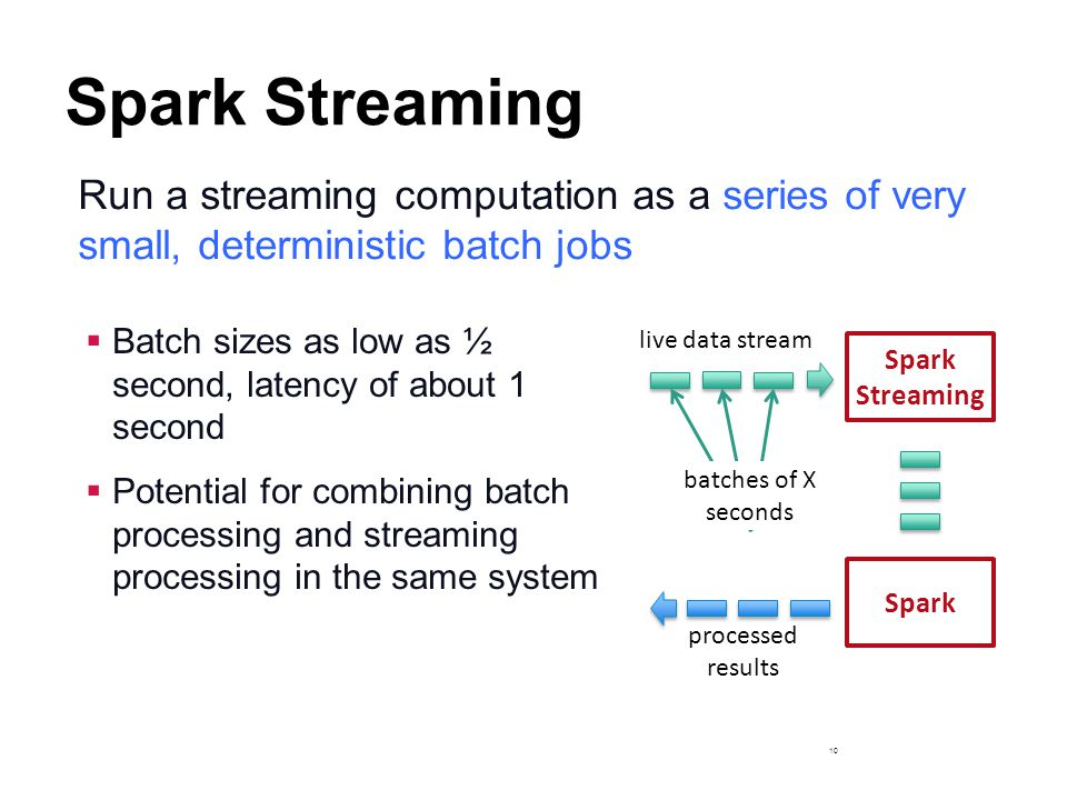 Spark Streaming Run a streaming computation as a series of very small, deterministic batch jobs.