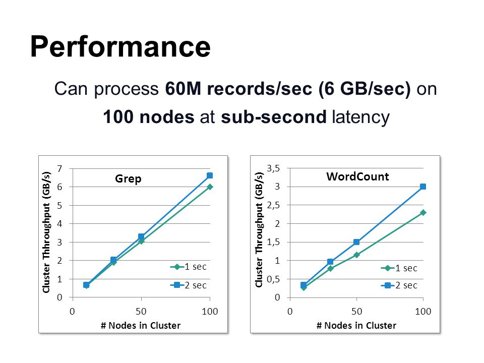Performance Can process 60M records/sec (6 GB/sec) on