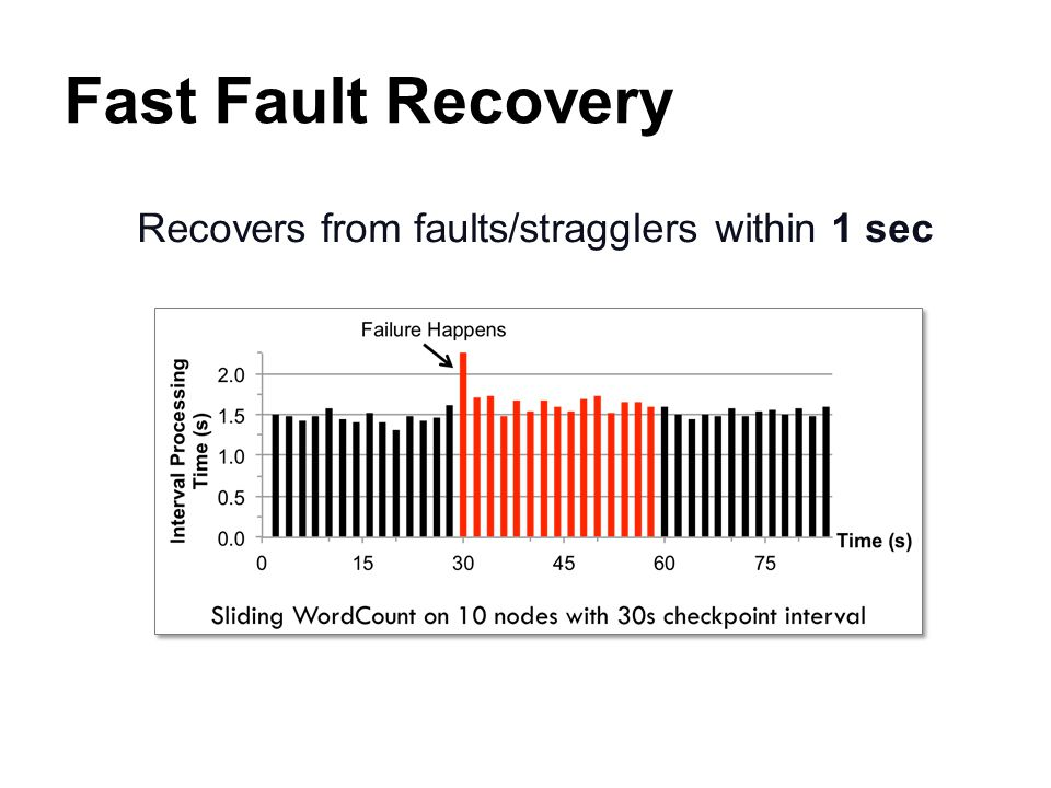 Recovers from faults/stragglers within 1 sec