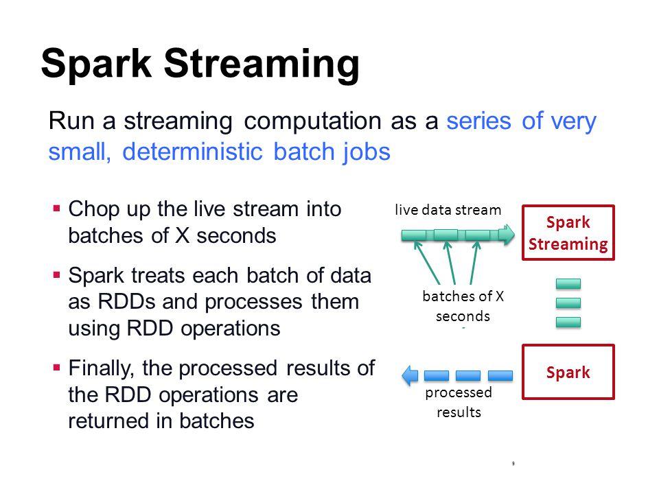 Spark Streaming Run a streaming computation as a series of very small, deterministic batch jobs. Chop up the live stream into batches of X seconds.