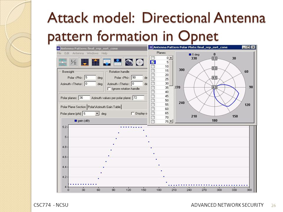 Attack model: Directional Antenna pattern formation in Opnet