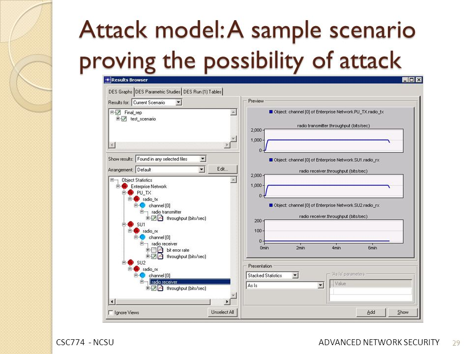 Attack model: A sample scenario proving the possibility of attack