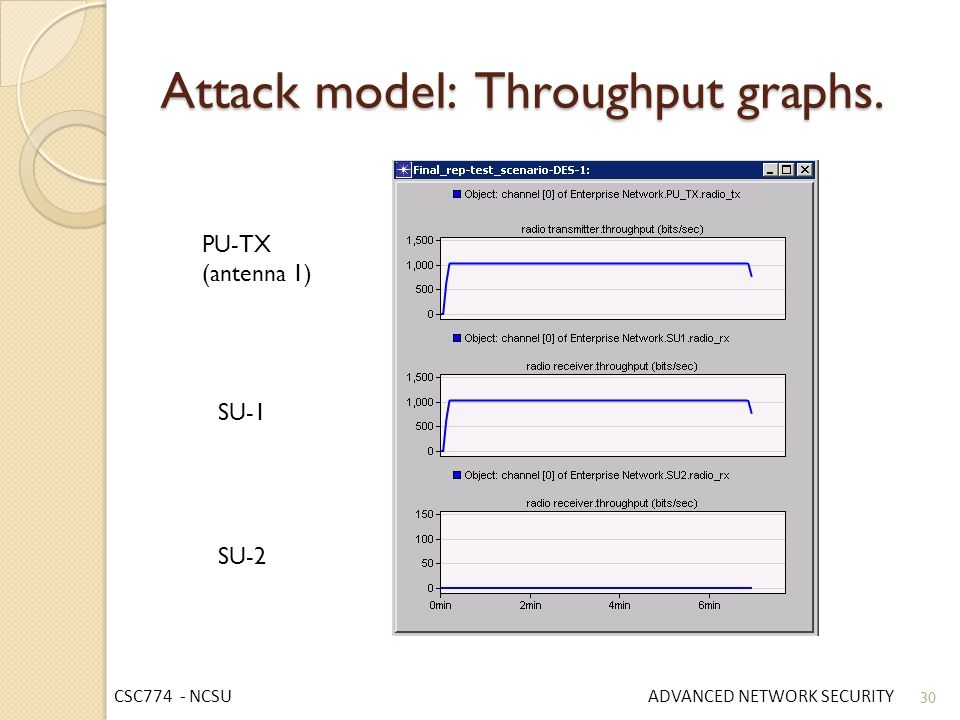 Attack model: Throughput graphs.