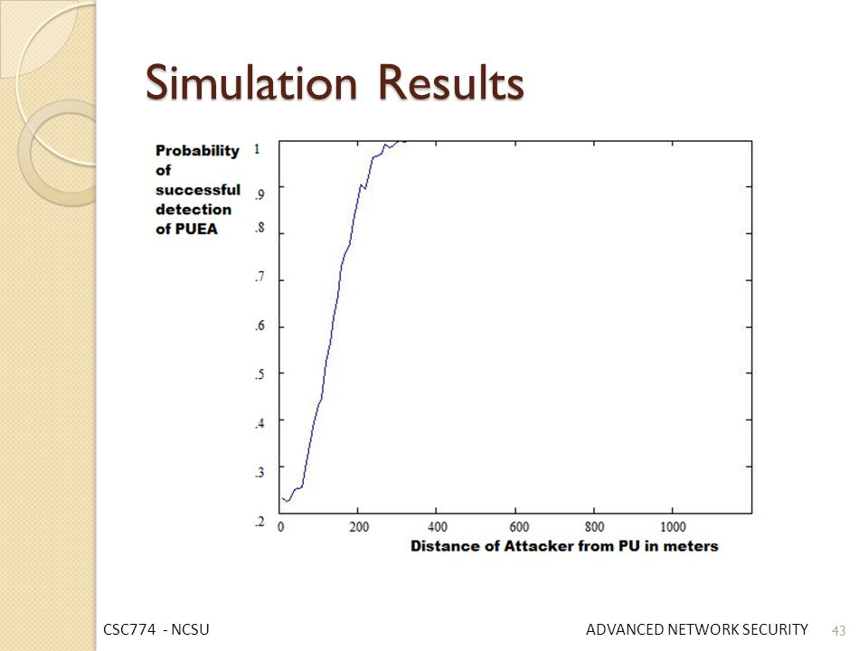 Simulation Results CSC774 - NCSU ADVANCED NETWORK SECURITY