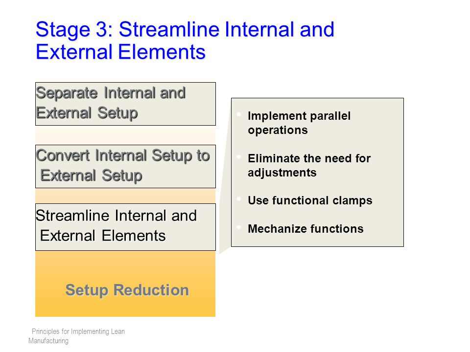 Stage 3: Streamline Internal and External Elements