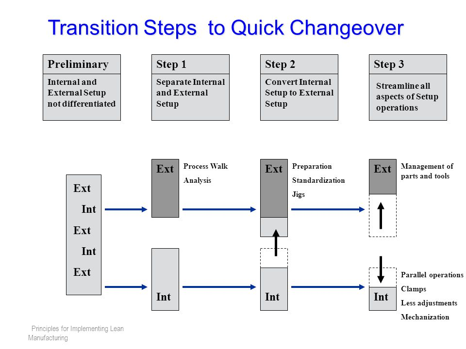 Transition Steps to Quick Changeover