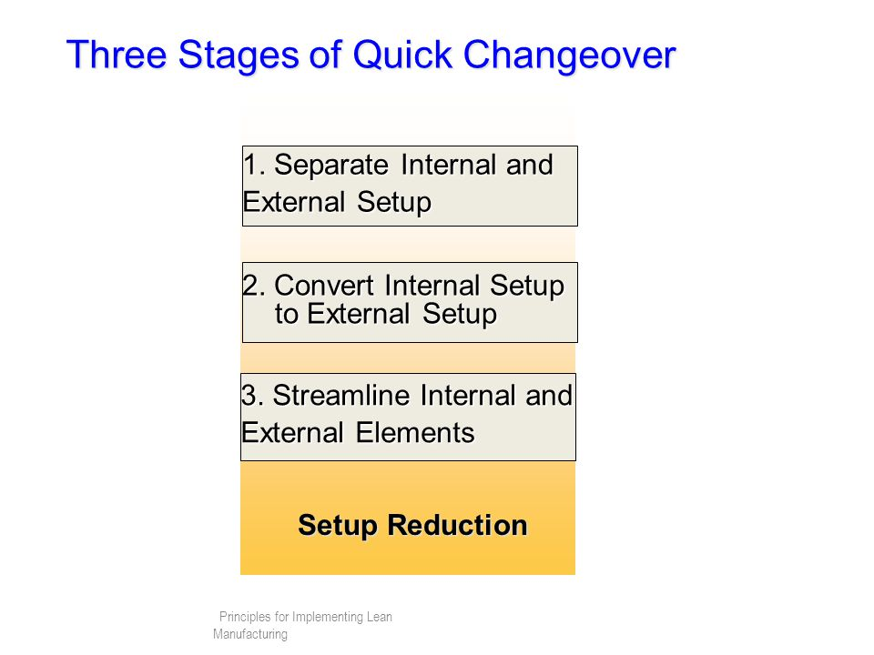 Three Stages of Quick Changeover
