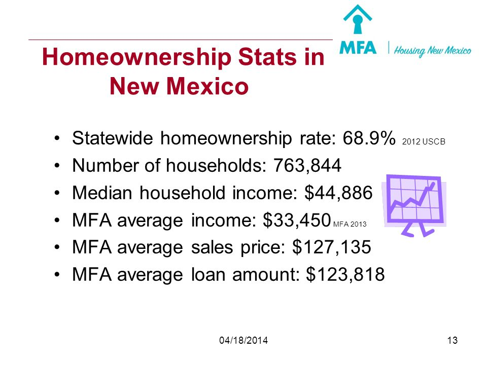 Homeownership Stats in New Mexico