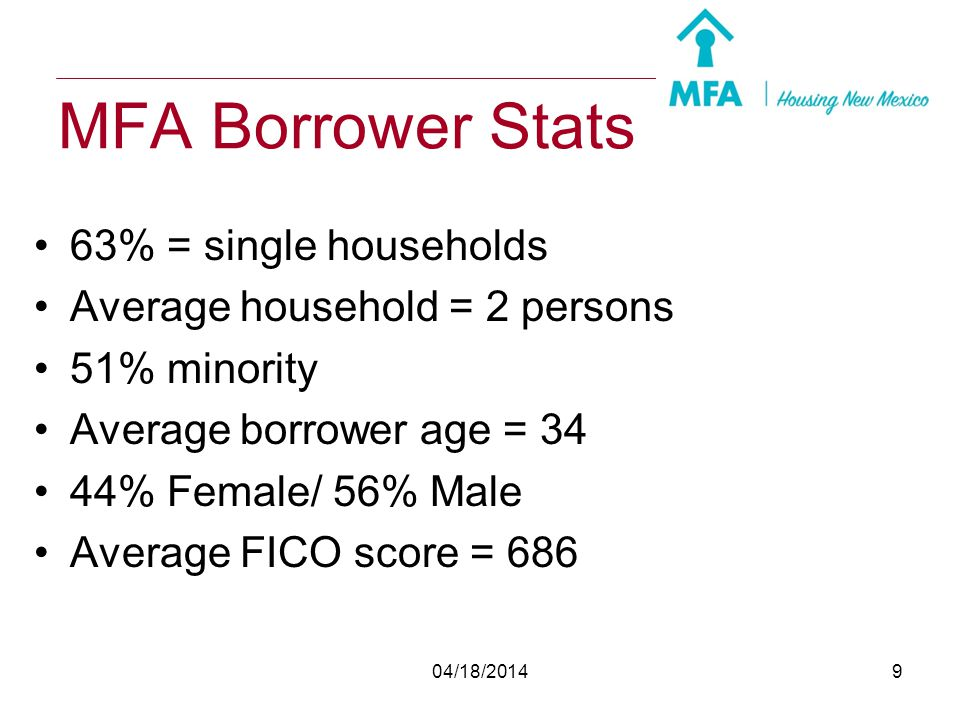 MFA Borrower Stats 63% = single households
