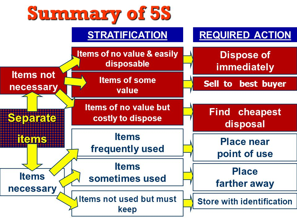 Summary of 5S Separate items STRATIFICATION REQUIRED ACTION