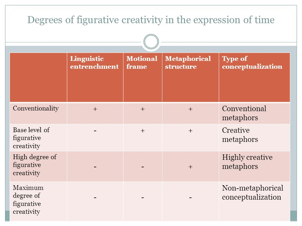 Degrees of figurative creativity in the expression of time