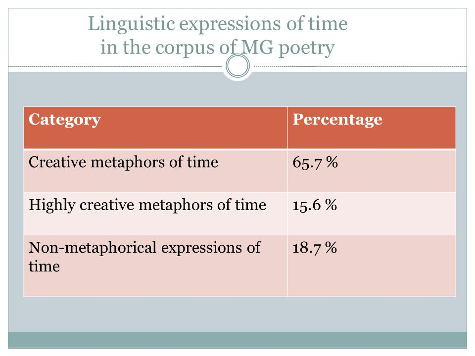 Linguistic expressions of time in the corpus of MG poetry
