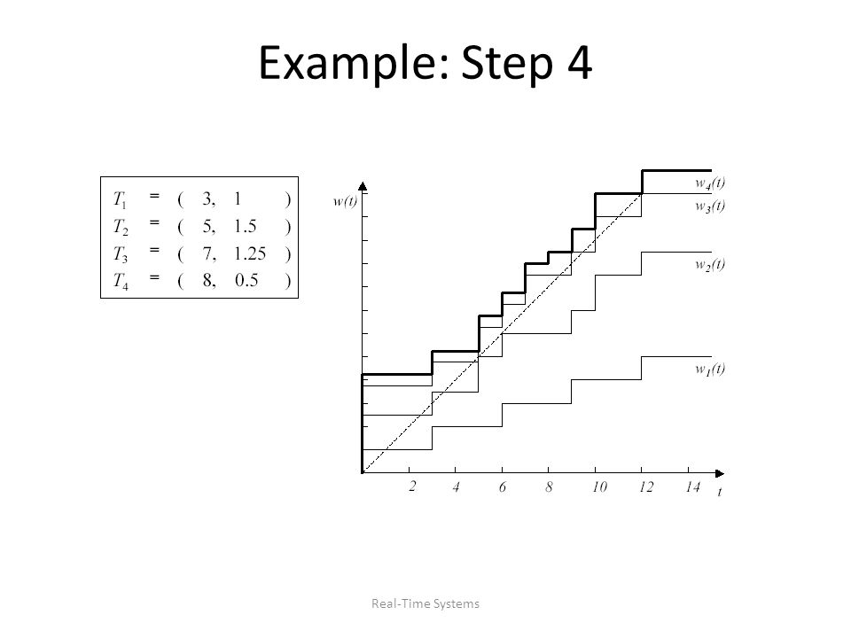 Example: Step 4 Real-Time Systems