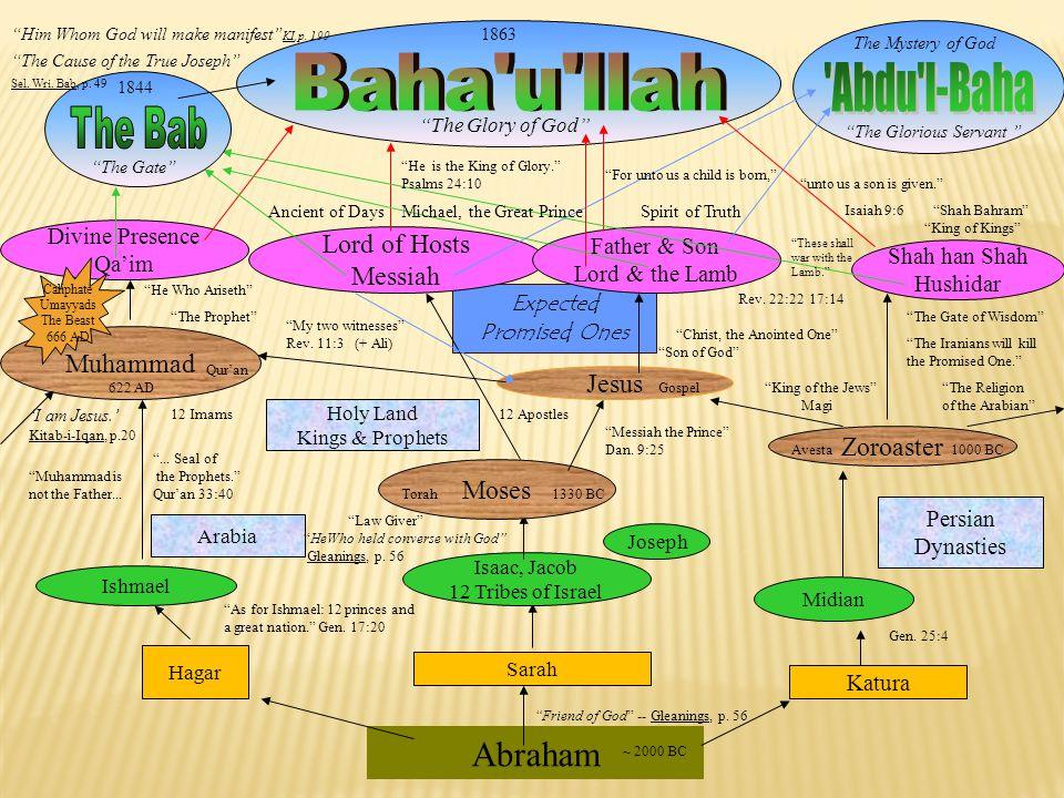 Baha u llah Abdu l-Baha Abraham The Bab Lord of Hosts Messiah