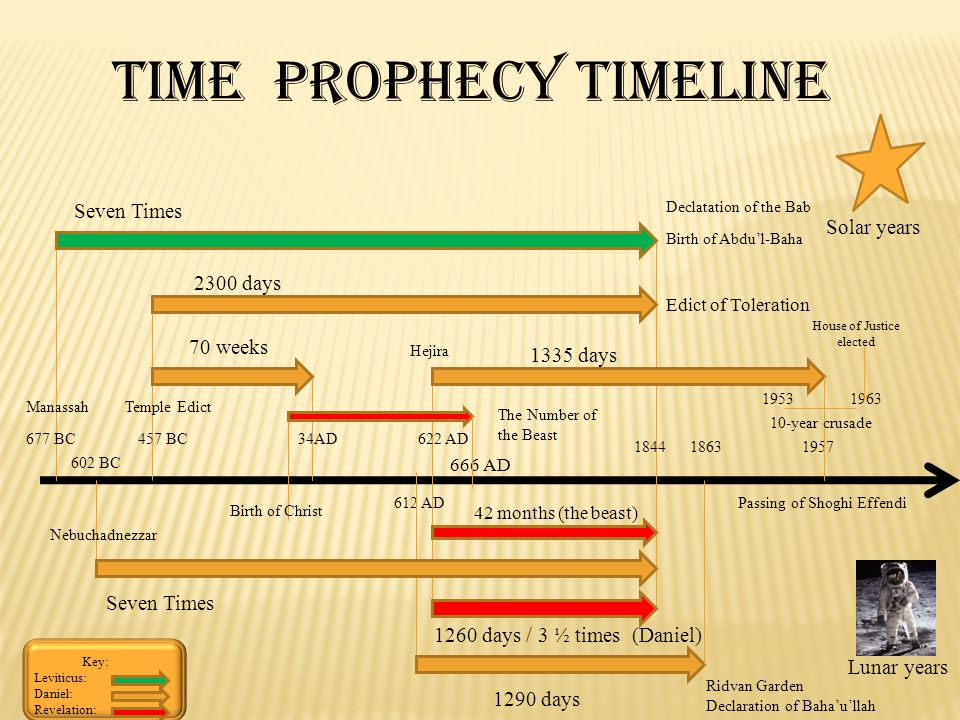Time Prophecy Timeline