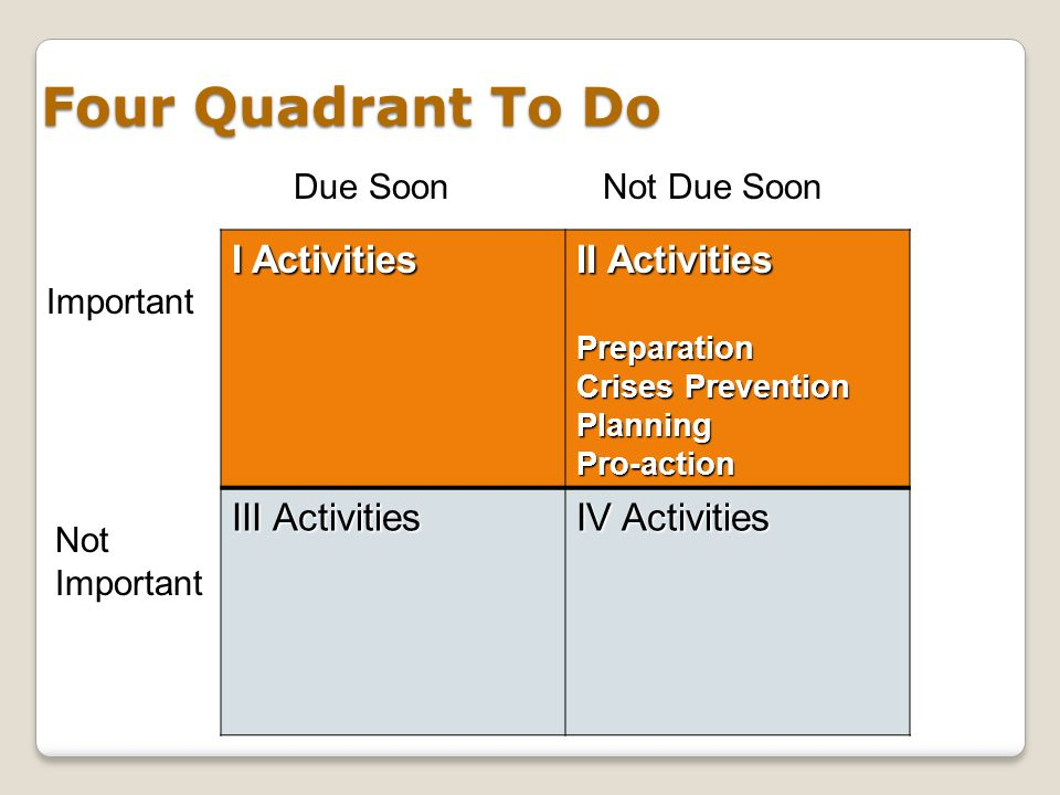 Four Quadrant To Do I Activities II Activities III Activities