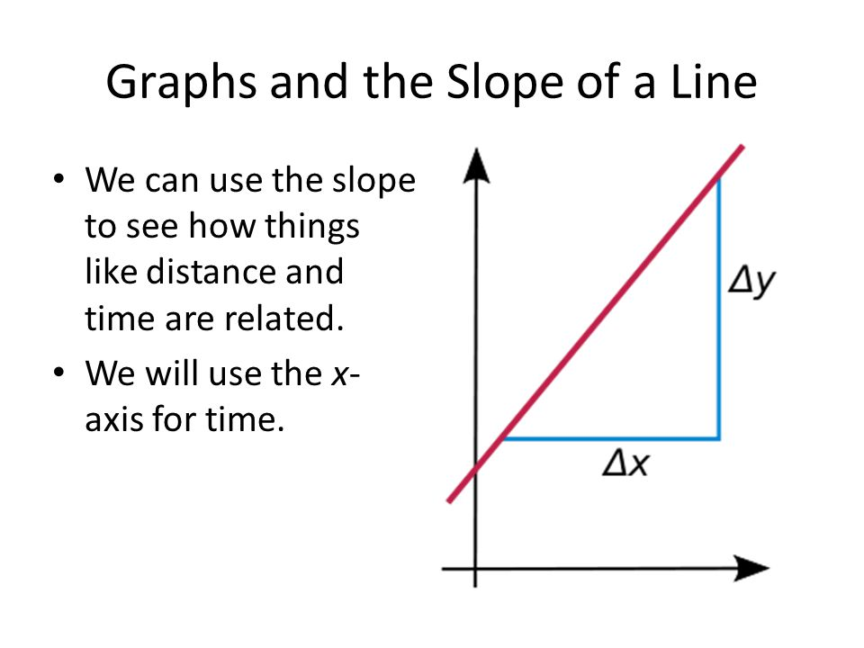 Graphs and the Slope of a Line