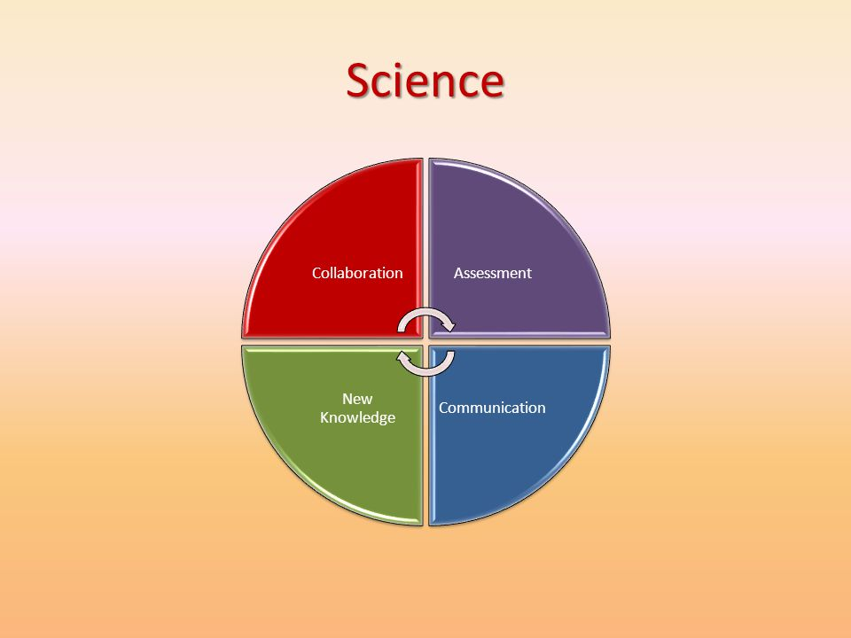 Science Collaboration Assessment Communication New Knowledge