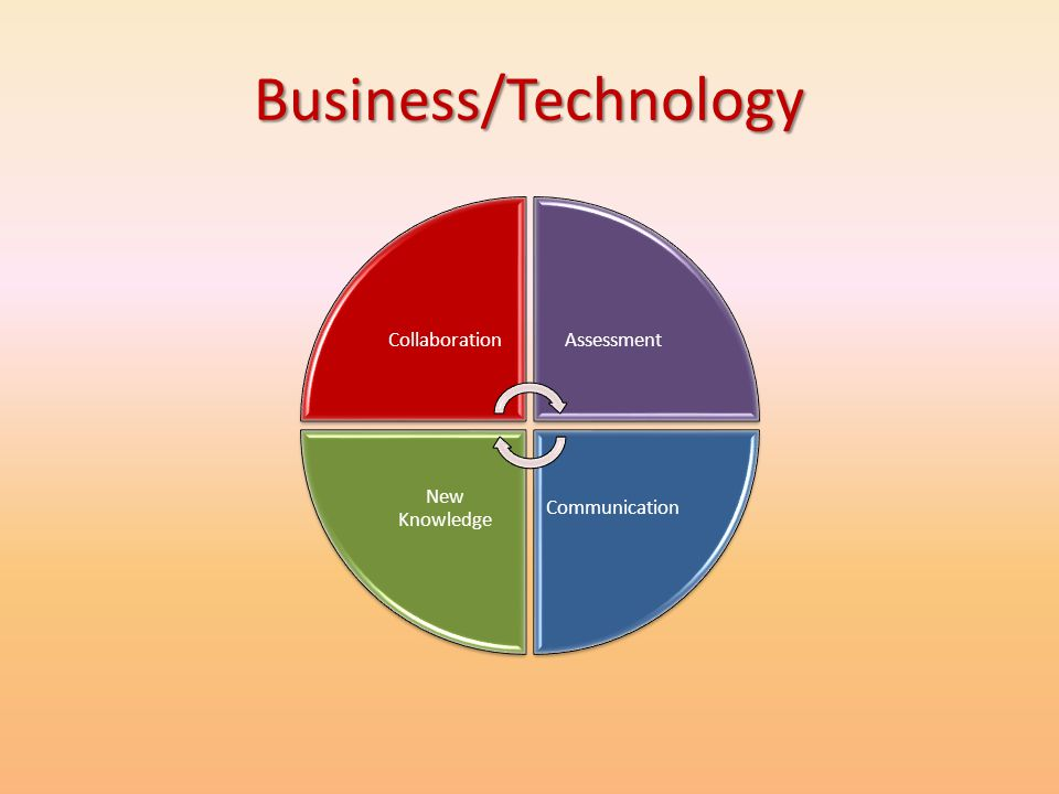 Business/Technology Collaboration Assessment Communication