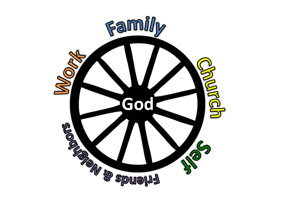 Family Work Church Self