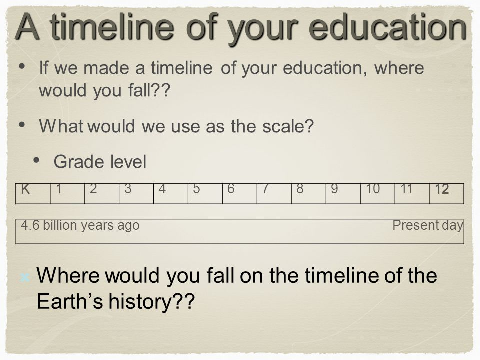 A timeline of your education