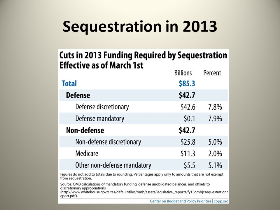 Sequestration in 2013