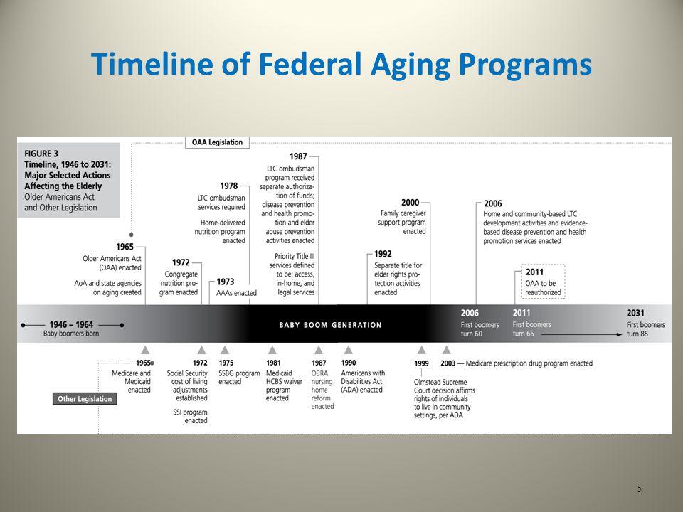 Timeline of Federal Aging Programs