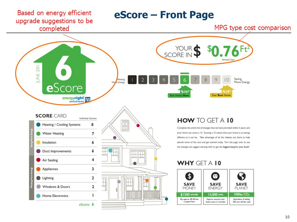 eScore – Back Page Return on Investment, kWh and $ savings