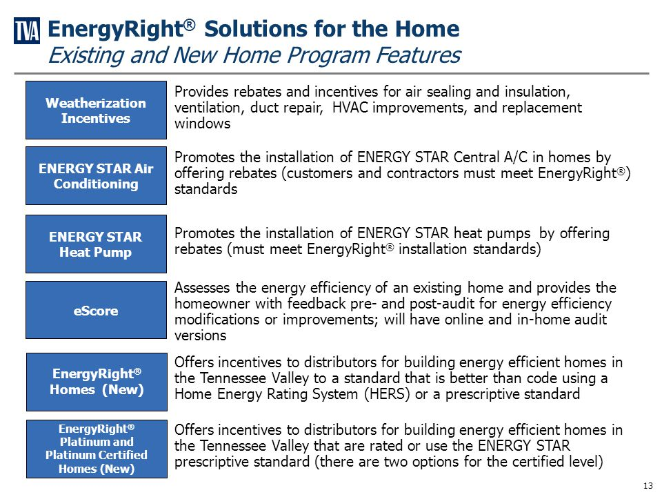 Weatherization Assistance Program (TN) ENERGY STAR Manufactured Homes