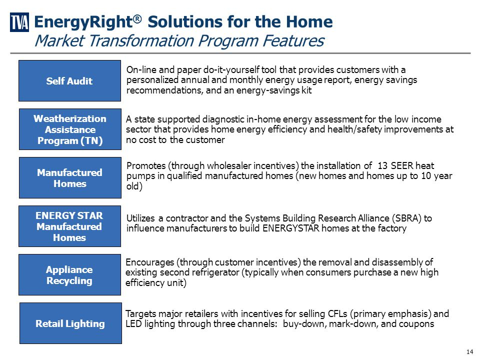 EnergyRight® Solutions for Business Programs and Features