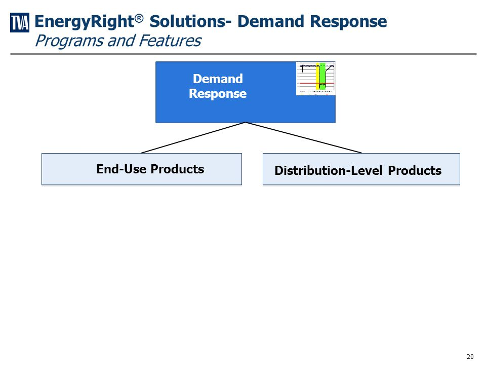 Demand Response Customer Segments