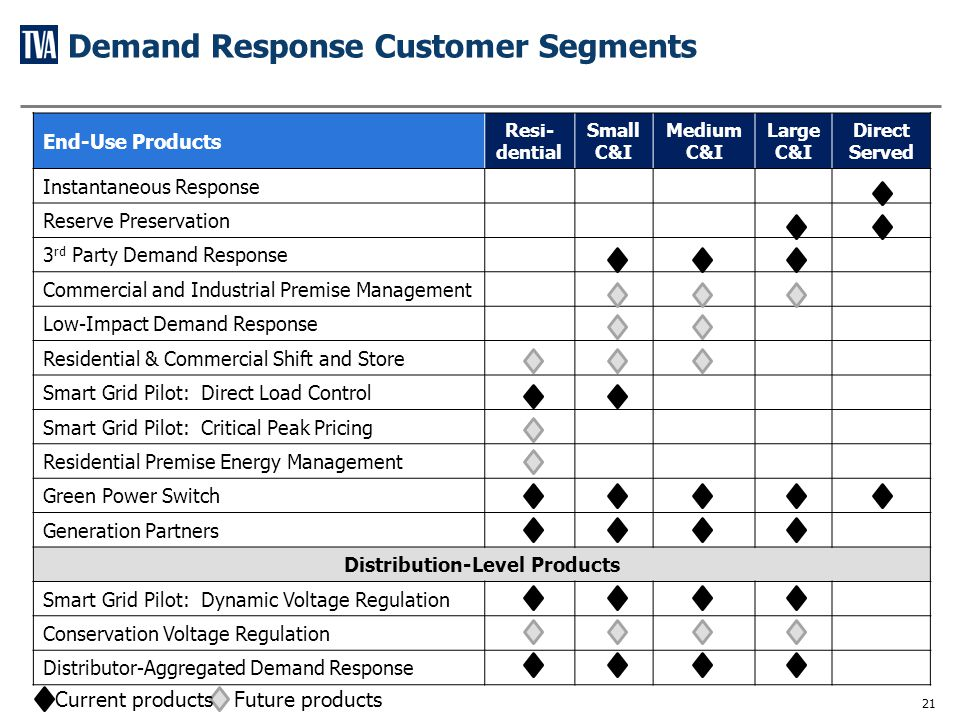 A Day In The Life of Demand Response – August 3, 2011