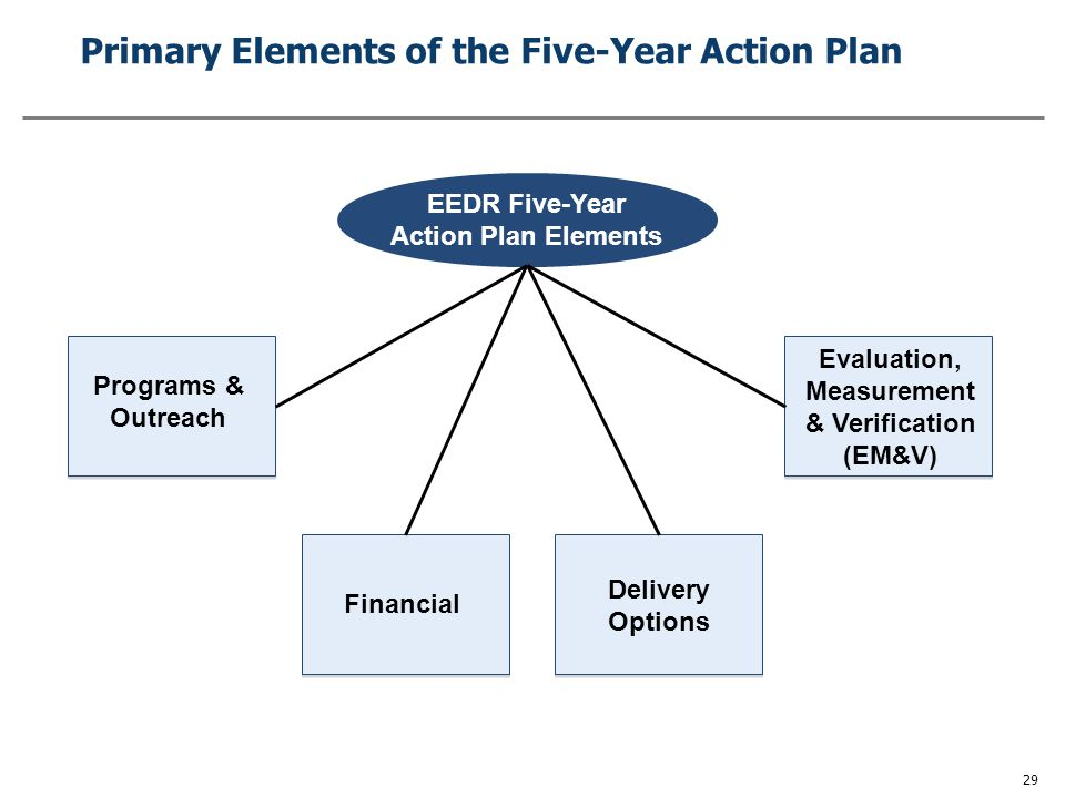 Five-Year Action Plan Development Overview