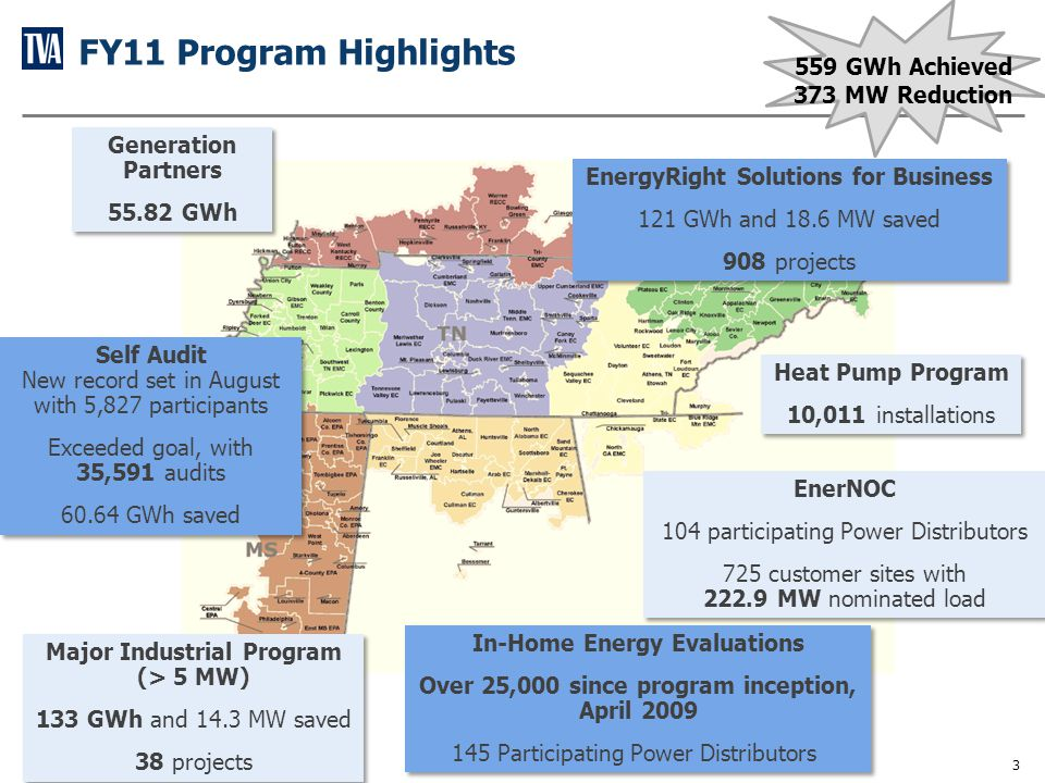 Progress Towards Cumulative Energy Savings (GWh)